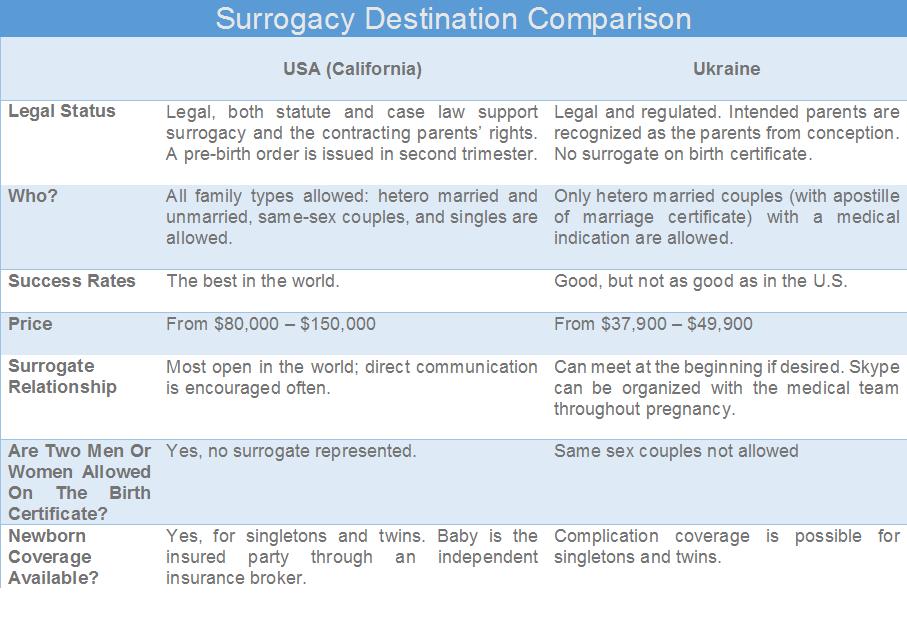 surrogacy-destination-comparison
